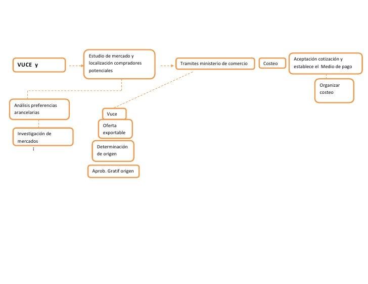 Estudio de mercado y localización compradores potenciales<br />Aceptación cotización y establece el  Medio de pagoCosteoAp...
