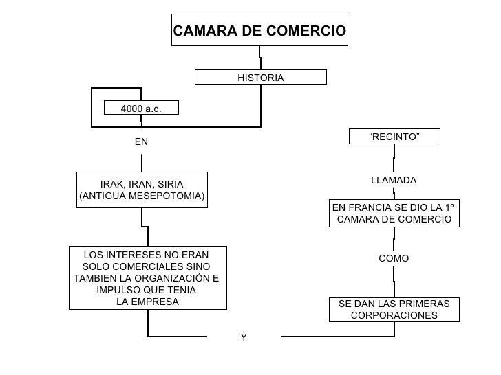 CAMARA DE COMERCIO 4000 a.c . HISTORIA LOS INTERESES NO ERAN  SOLO COMERCIALES SINO  TAMBIEN LA ORGANIZACIÓN E  IMPULSO QU...