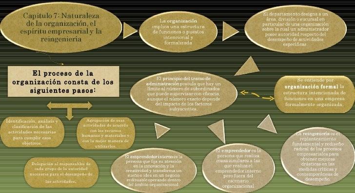 Se entiende por  organización   formal  la estructura intencionada de funciones en una empresa formalmente organizada. El ...