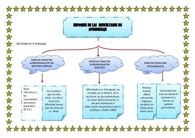 Mapas conceptuales  de problemas del aprendizaje