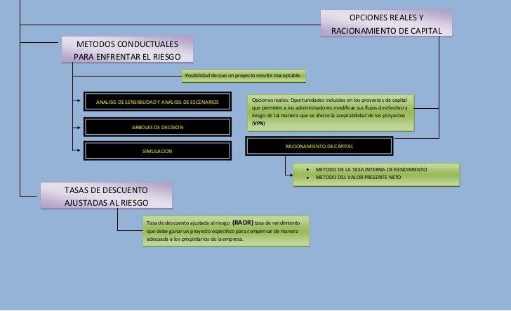 Metodos De Valuacion De Opciones Financieras - Mtodos de valoracin de opciones - Repositorio Comillas