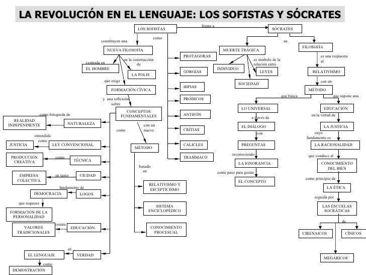 LA REVOLUCIÓN EN EL LENGUAJE: LOS SOFISTAS Y SÓCRATES                                                                     ...