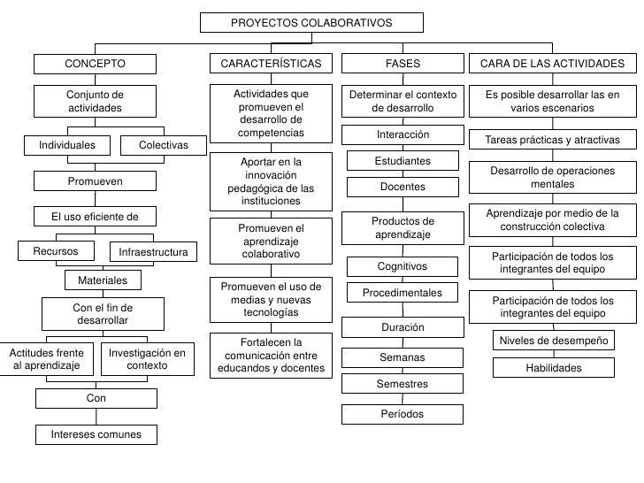 PROYECTOS COLABORATIVOS<br />FASES<br />CARACTERÍSTICAS<br />CARA DE LAS ACTIVIDADES<br />CONCEPTO <br />Actividades que p...