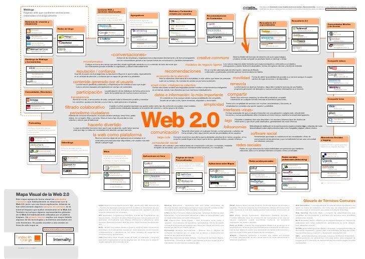 Mapa Web 20