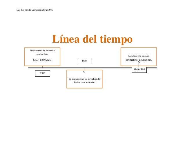 Mapa Y Linea Del Tiempo Conductista