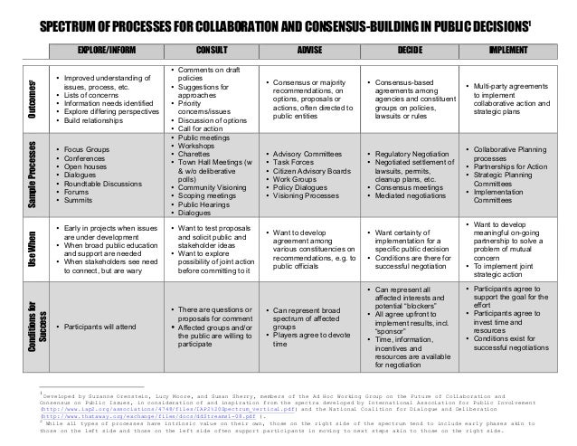Spectrum of Processes for Collaboration and Consensus-Building in Public Decisions
