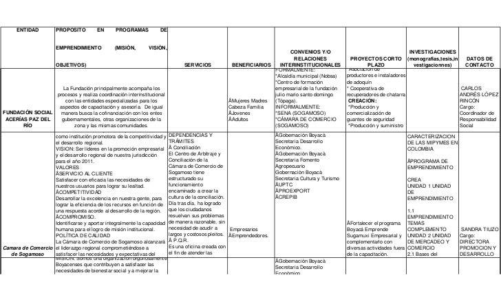 ENTIDAD         PROPOSITO         EN      PROGRAMAS          DE                      EMPRENDIMIENTO           (MISIÒN,    ...