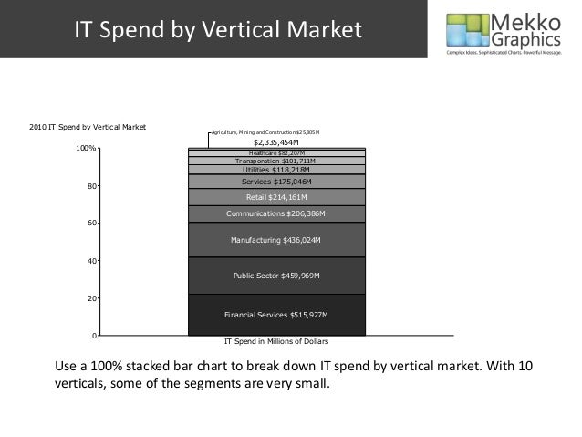 020406080100%2010 IT Spend by Vertical MarketIT Spend in Millions of DollarsFinancial Services $515,927MPublic Sector $459...