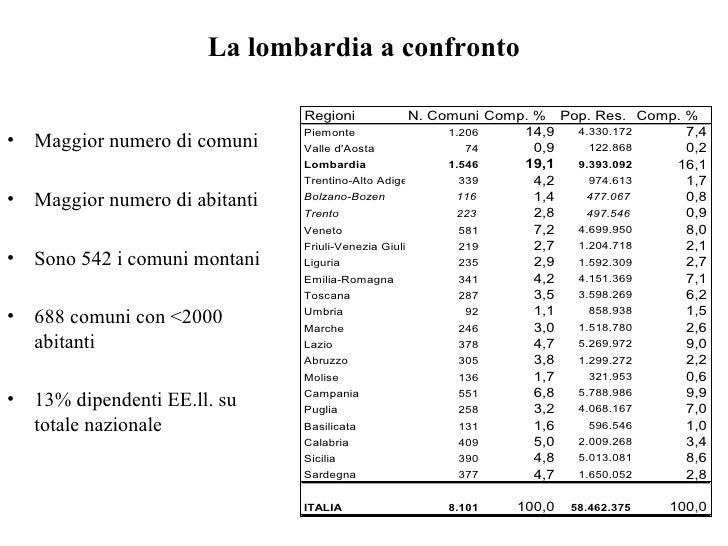 La lombardia a confronto <ul><li>Maggior numero di comuni </li></ul><ul><li>Maggior numero di abitanti </li></ul><ul><li>S...