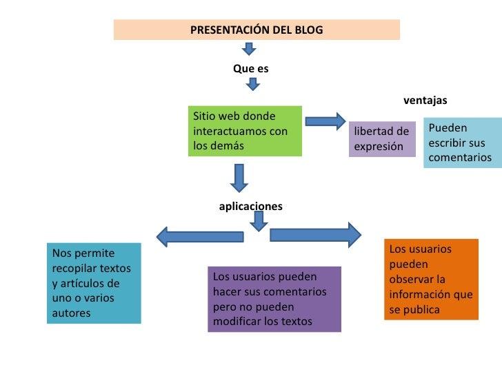 PRESENTACIÓN DEL BLOG<br />Que es <br />ventajas<br />Sitio web donde interactuamos con los demás <br />Pueden escribir su...