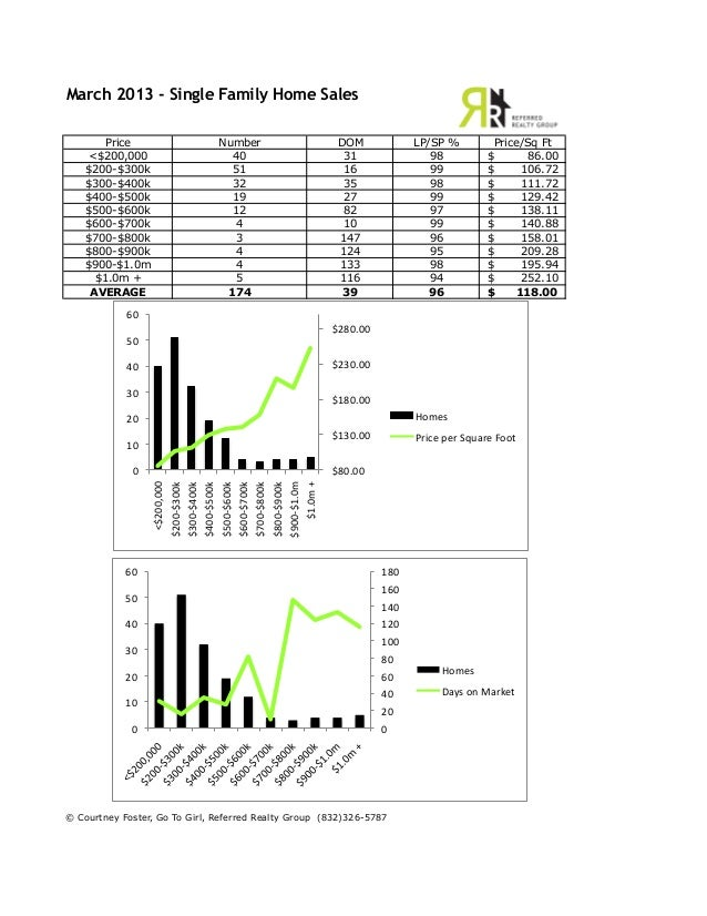 March 2013 Sold Data for The Woodlands