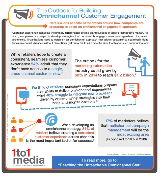 The Outlook for Building Omnichannel Customer Engagement Here's a look at some of the trends around how companies are prep...