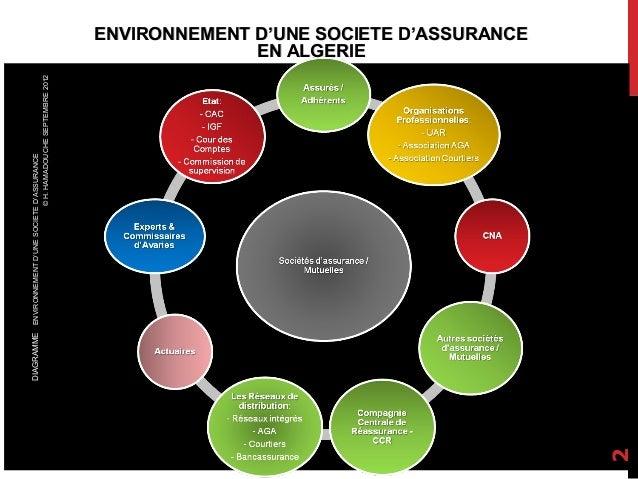 2  © H. HAMADOUCHE SEPTEMBRE 2012  DIAGRAMME ENVIRONNEMENT D'UNE SOCIETE D'ASSURANCE  ENVIRONNEMENT D'UNE SOCIETE D'ASSURA...