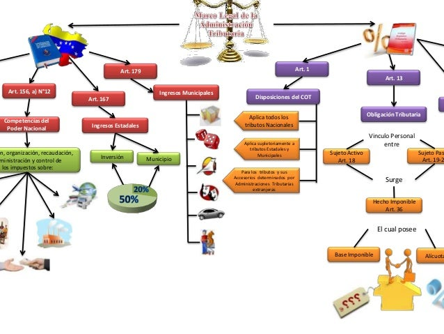Art. 13Obligación TributariaMunicipioInversiónArt. 156, a) N°12Competencias delPoder Nacionalón, organización, recaudación...