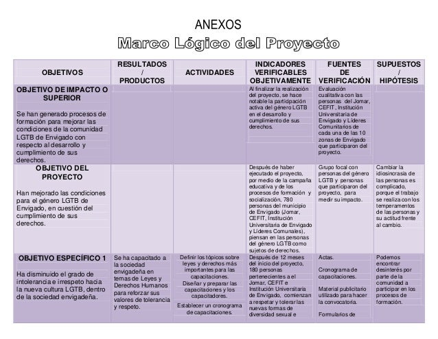 OBJETIVOSRESULTADOS/PRODUCTOSACTIVIDADESINDICADORESVERIFICABLESOBJETIVAMENTEFUENTESDEVERIFICACIÓNSUPUESTOS/HIPÓTESISOBJETI...