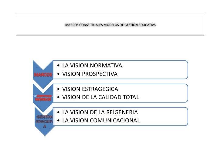 MARCOS CONSEPTUALES MODELOS DE GESTION EDUCATIVA         • LA VISION NORMATIVA         • VISION PROSPECTIVA         • VISI...