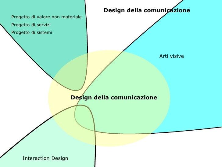 Design della comunicazione Interaction Design Progetto di valore non materiale Progetto di servizi  Progetto di sistemi Ar...
