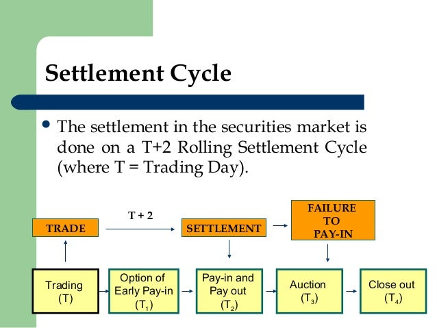 Stock options settlement date
