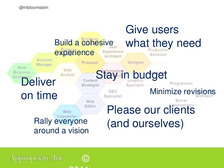Give users what they need<br />Build a cohesive experience<br />Stay in budget<br />Minimize revisions<br />Deliver on tim...
