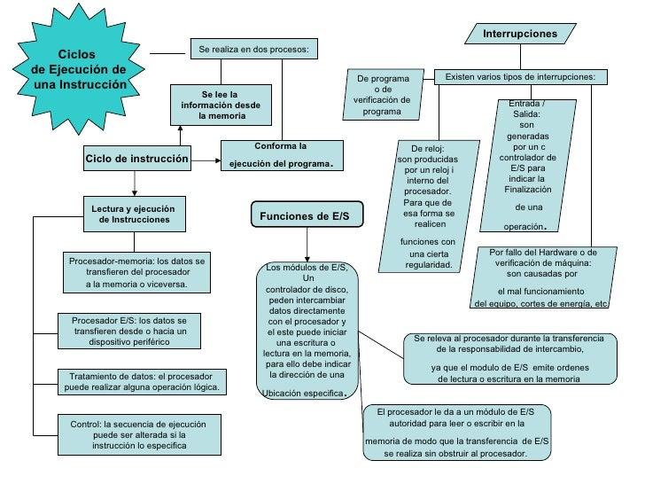 Ciclos  de Ejecución de una Instrucción Se realiza en dos procesos: Se lee la  información desde la memoria Conforma la  e...