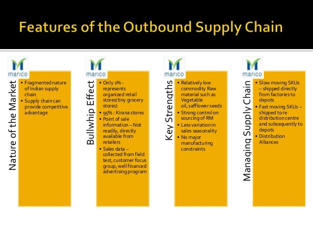 Grocery Supply Chain of Indian Supply Chain