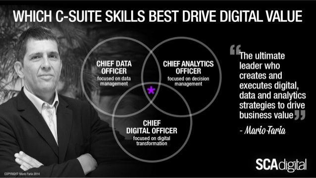 Mario Faria and the essential C-Suite skills for Digital Transformation