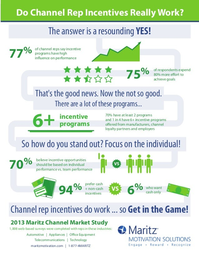 Do Channel Rep Incentives Really Work?  The answer is a resounding YES!  77%  of channel reps say incentive programs have ...