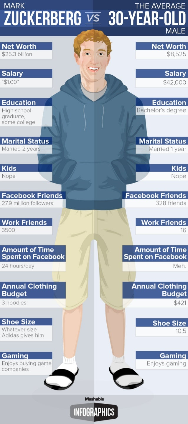 Mark Zuckerberg vs. the Average 30-Year-Old Man