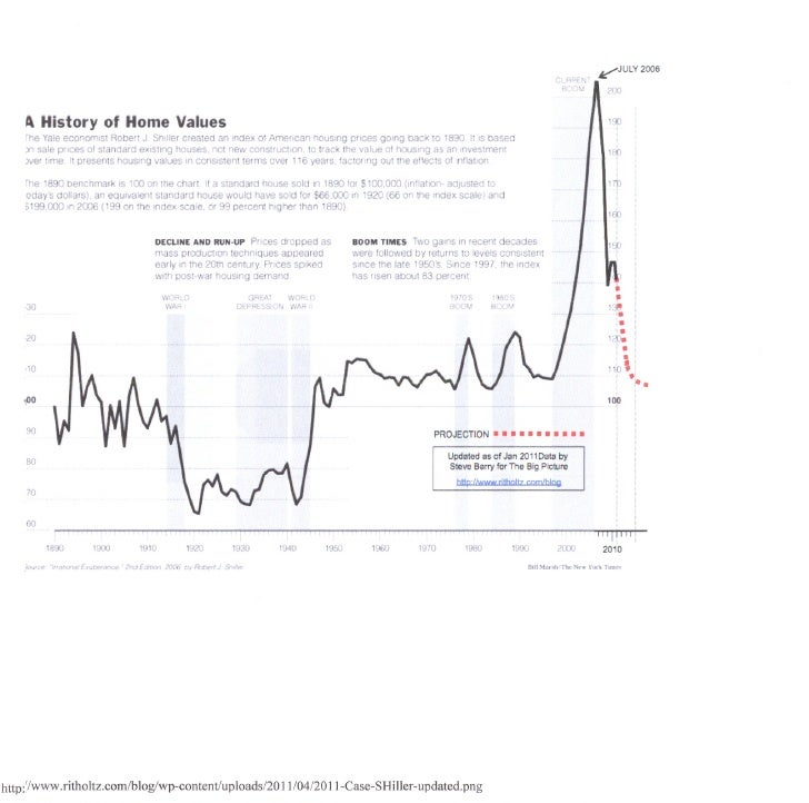 Market  History  Since  Great  Depression