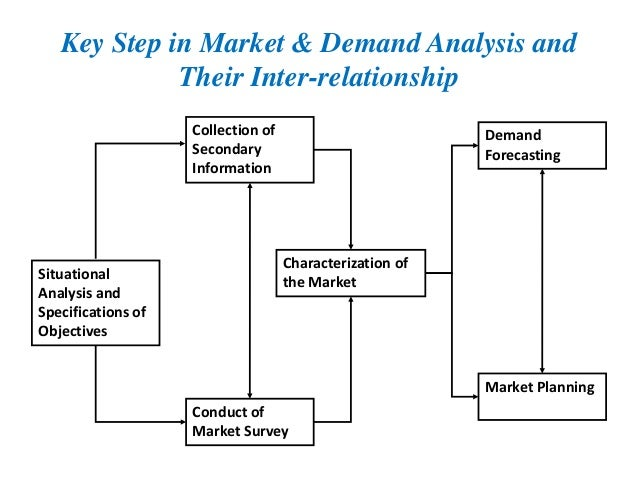 Demand Forecasting: Concept, Significance, Objectives and Factors