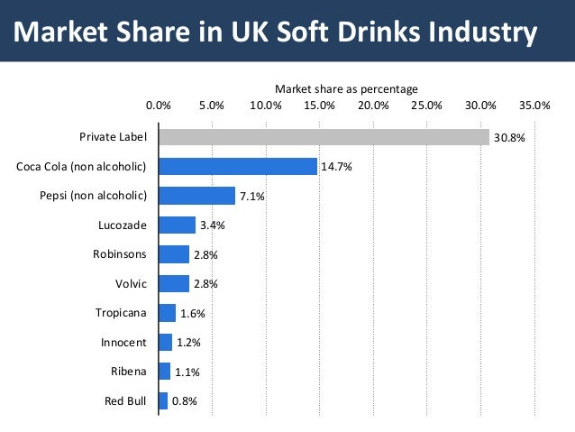 industry analysis soft drinks essay Find beverages market research reports and industry analysis for market segmentation data, market growth and new business oppor.