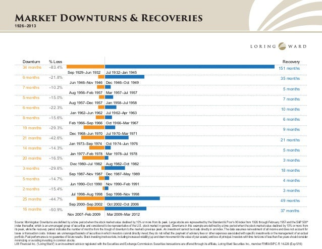 Market downturns and recoveries since 1926