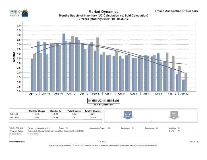 Market Dynamics                                                                  Fresno Association Of Realtors           ...