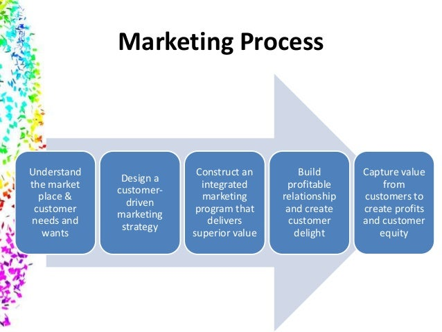 ten steps in marketing research process Chapter 2 10 steps in the strategic marketing planning process 33 quantifiable terms that can be important and where marketing research fits in the process the marketing dialogue at 91 costs of implementing the marketing plan, including additional research and monitoring/evaluation plan 92 any anticipated.