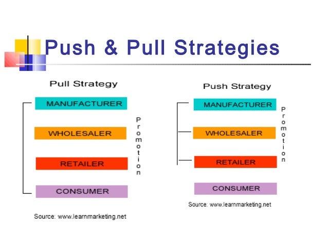 push pull strategy A pull strategy is a technique used to bring the customer to you rather than pushing your business on the customer, pull strategy involves the use of pull tactics , or the communication of.