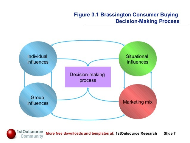 relationship between culture and buying behaviour Consumer behavior issues including  categorization, consumer research methods, learning, motivation, memory, culture  reason, and select between different.