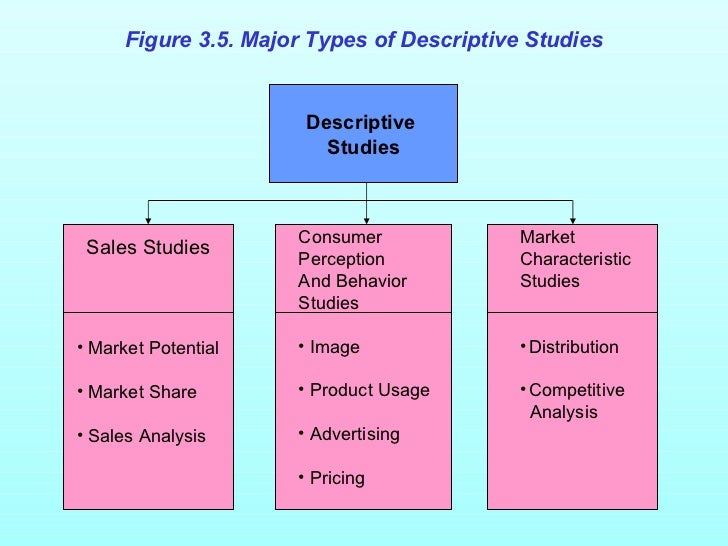 Research paper buy descriptive statistics