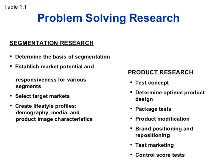 problem identification solving in marketing research Learn to solve problems systematically identify problems effectively, research and collect information to help with decision making and problem solving.