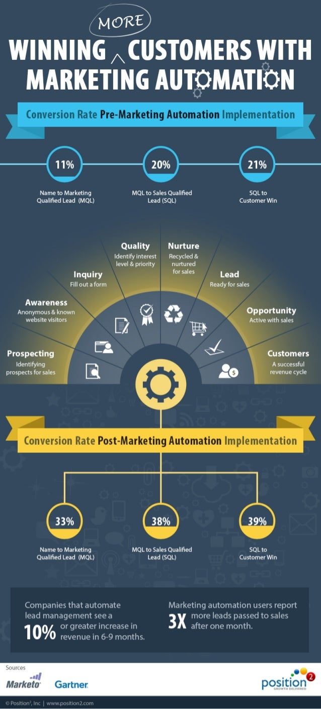 Winning More Customers With Marketing Automation