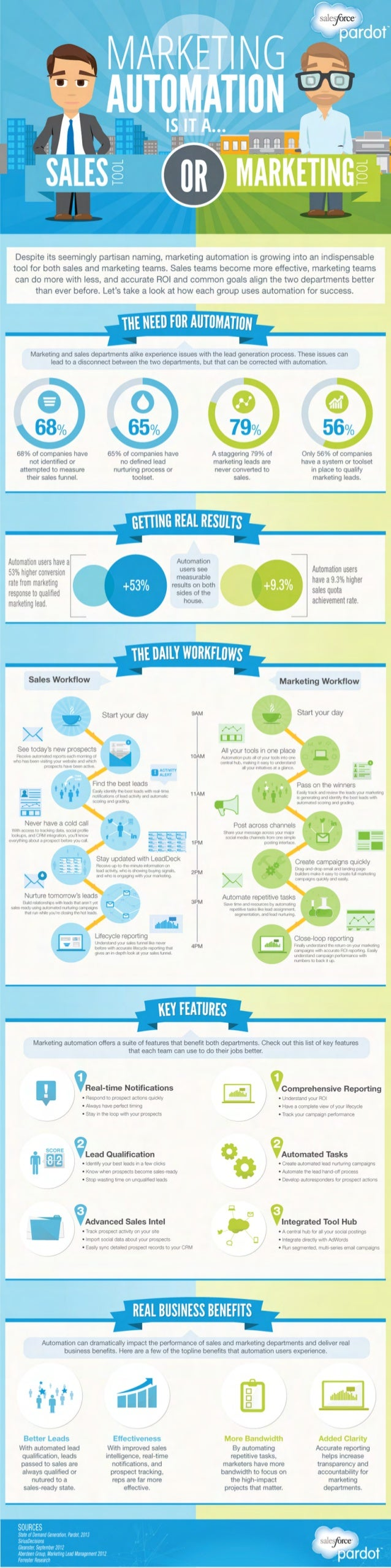Marketing Automation - Sales Tool or Marketing Tool