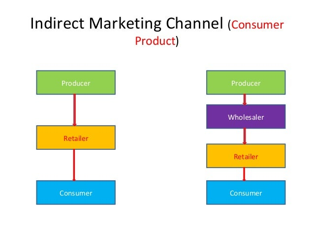 direct indirect distribution channels Thus channel distribution provides accumulating and assorting services,  they are either made a direct payment by the manufacturer,.