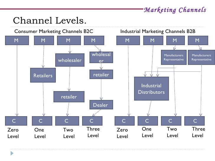 analyzing the channels of distribution for products Channel, and a trade channel examples of channels of distribution for products of food processing hybrid distribution channels are of utmost importance at the.