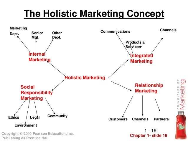the holistic maketing concept Holistic marketing management 41 competitor cost savings arise because service and marketing resources can be more intelligently applied to those individual customers with the highest likelihood of growth.