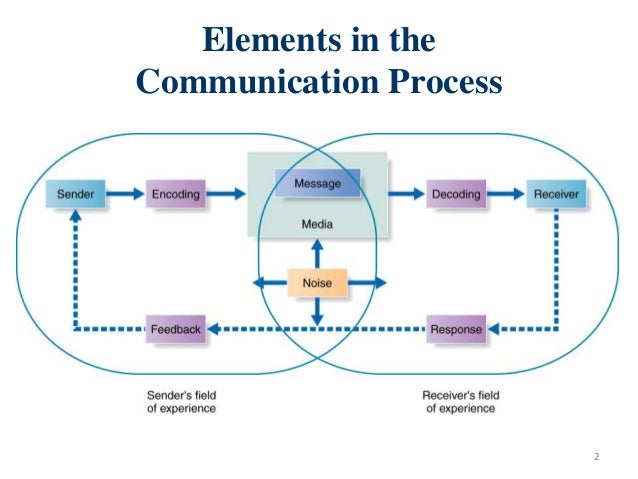 communication in the planning process essay The contemporary health care system and health care organizations face a number of problems in terms of their development and management in this regard, the.