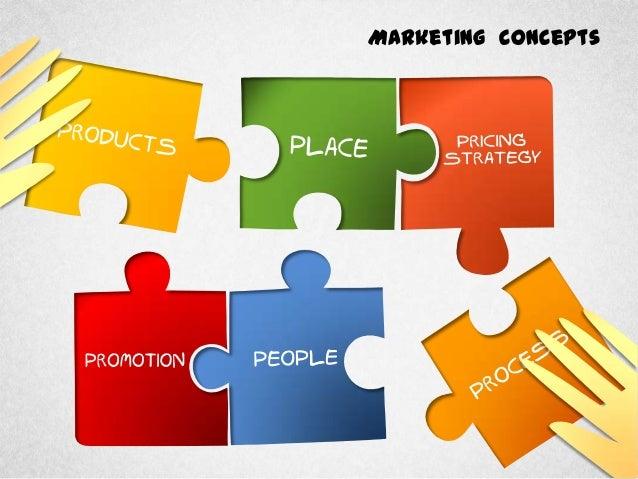 Marketing Concepts Diagram