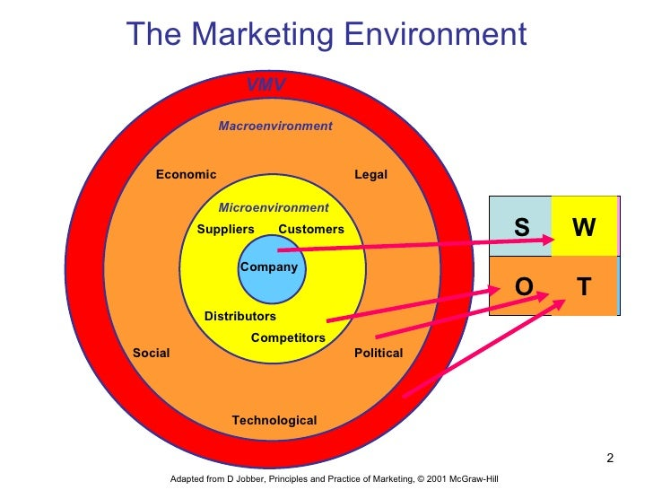 shoprite checkers micro macro and market environment 4 the role of macro environment in the retail industry  macro & micro marketing planning & strategies the three most important marketing environment concepts that an organization should consider.