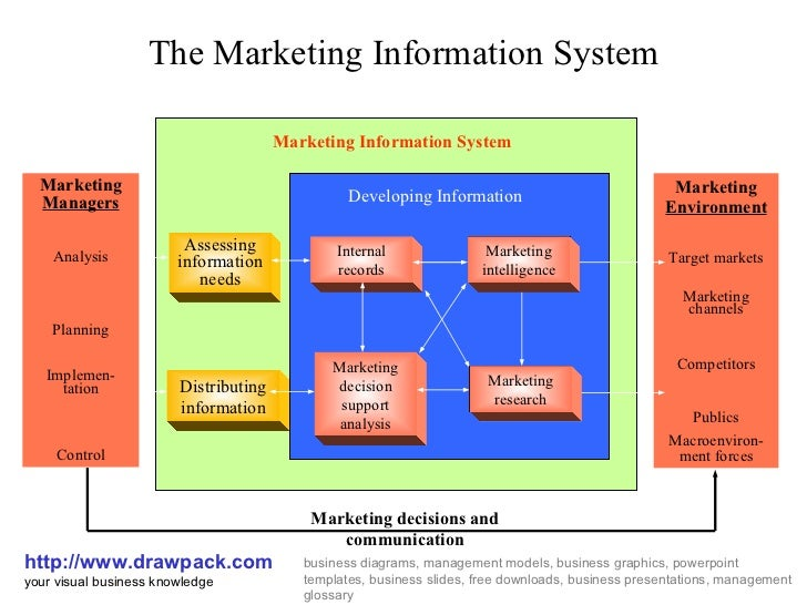 marketing information system business diagramthe marketing information system http     drawpack com your visual business drawpacks business diagrams