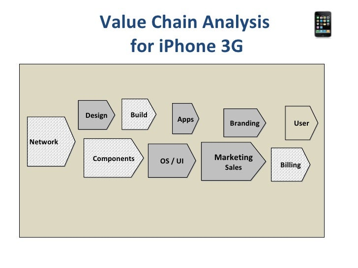 apple iphone value chain analysis Strategic analysis of apple inc table of contents apple inc value chain and strategy implementation a strategic analysis of apple corporation scribd.
