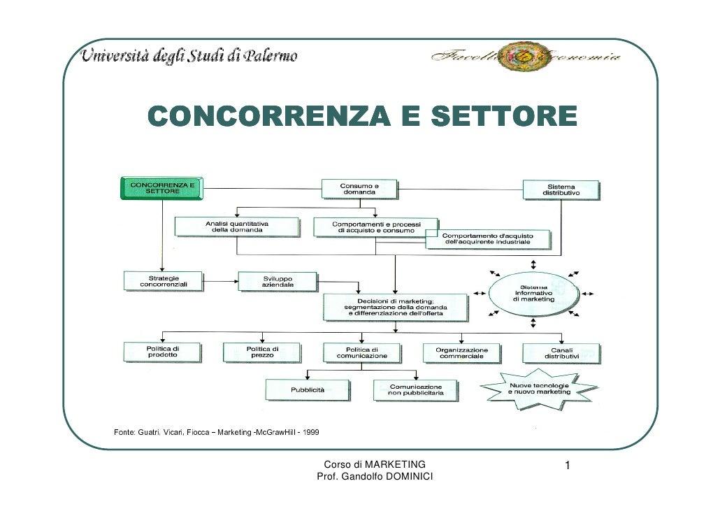 CONCORRENZA E SETTORE     9991 - lliHwarGcM- gnitekraM – accoiF ,iraciV ,irtauG :etnoF                                    ...