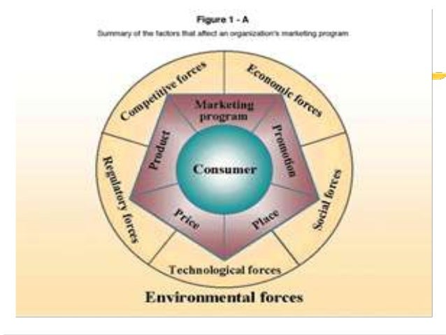 environmental factors of marketing The impact of environment on report about the environment factors that affect an organizationi to impact of marketing environment on.
